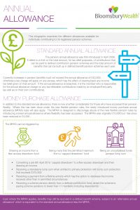 Bloomsbury-Infographic-Annual-Allowance-JULY19-1