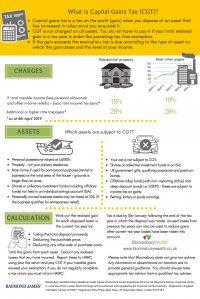 EM Capital gains tax A4July